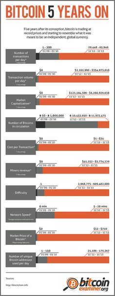 Bitcoin 5 years on #infographic #Bitcoin #BitcoinNews #BitcoinMining