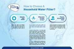 You can figure out the type of water filter you need based on the water quality in your area. Ro Water Purifier, Water Quality, Always Remember, Water Filter, Infographics, Filters, Household, Pure Products, Canning