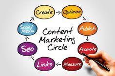 #Adzgateway Provides complete #Contentmarketingsolutions. #Create #optimize #publish #Promote #Measure #Link #Seo #SocialMedia