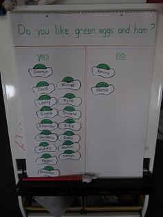 #Seuss Green Eggs & Ham activity #classroom