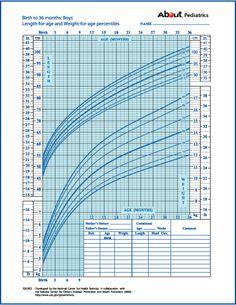 Growth Chart: Boys Birth to 36 months Toddler Weight Chart, Baby Boy Weight Chart, Baby Boy Growth Chart, Weight Charts, Baby Growth, Growth Charts, Baby Health, Kids Health, Pediatric Growth Chart