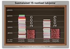 10 faktaa lukemisesta - Lukukeskus