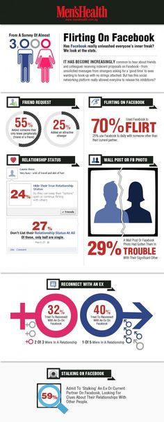 Flirter sur Facebook (Infographie de Men's Health)