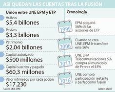Tras fusión, patrimonio de UNE EPM quedó en $2,04 billones Boarding Pass