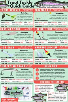 Trout Fishing Lure Diagram - Fishing Tips Infographic to help you catch more Trout on Streams and Lakes with the most popular Trout Lures and Proven Techniques. trout fishing tips bait Trout Fishing Bait, Trout Bait, Trout Fishing Tips, Fishing Rigs, Fishing Knots, Fly Fishing, Walleye Fishing, Fishing Poles, Fishing Tackle
