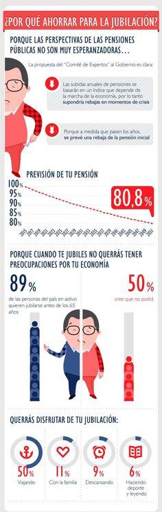 Por qué ahorrar para la jubilación #infografia