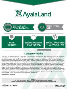 Ayala Land, Inc. (ALI)