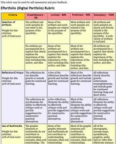 ePortfolio/Digital Portfolio Rubric for Self and Peer Assessment: https://www2.uwstout.edu/content/profdev/rubrics/eportfoliorubric.html