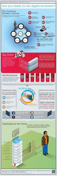 ¿Estás preparado para la revolución digital? #infografia #infographic#marketing