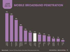 we are social dati mobile