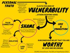 Summary of Brene Brown's universal theory of Vulnerability, Love, Connection and Shame. Inspired by her book The gifts of Imperfection Therapy Tools, Art Therapy, Theories About The Universe, Brene Brown Quotes, Self Development, Personal Development, Mental Health Awareness, School Counseling, Social Work