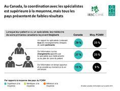 Au Canada, la coordination avec les spécialistesest supérieure à la moyenne, mais tous lespays présentent de faibles résultats