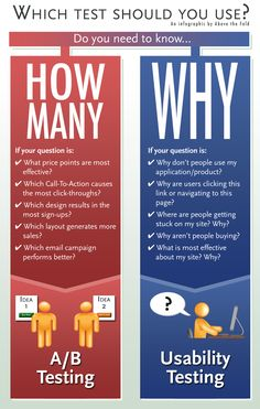 Graphic of A/B vs Usability Testing