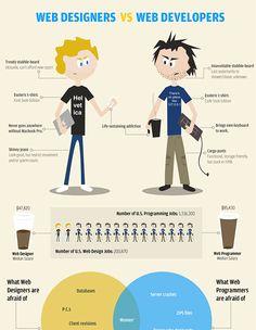 Unterschied Webdesigner und Webdeveloper
