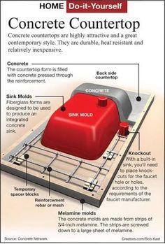 Bildergebnis für how to make a mold for a concrete sink