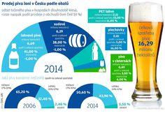 Prodej pivo podle obalů. | na serveru Lidovky.cz | aktuální zprávy