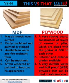 We Created This Channel For People Want To Know About Construction Work And Interior Work. Civil Engineering Handbook, Civil Engineering Design, Civil Engineering Construction, Engineering Tools, Construction Design, Types Of Plywood, Wood Types, Low Cost Housing, Types Of Fire