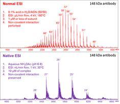 Comparison of Normal and Native ESI