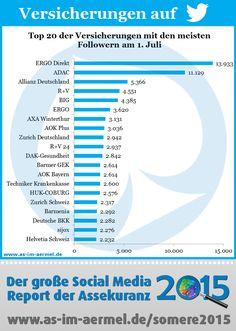 Versicherungen auf Twitter - Aktuelle Zahlen vom 1. Juli 2015 #Versicherung #Twitter #Studie #Infografik #Assekuranz