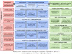 PLE y Mapa de Competencias Digitales del ipts Flipped Classroom, Blended Learning, Community Manager, Teaching Materials, Teaching Ideas, Learning Environments, Learning Tools, Personal Branding, Self Improvement