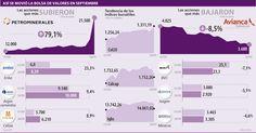 Así se Movió la Bolsa de Valores en Septiembre #Mercadodevalores