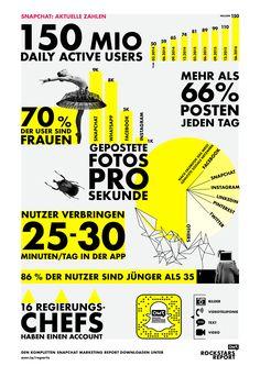 Snapchat Report Grafik