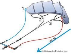 How to rig a kiteboarding kite downwind.   Another helpful link to the beginners out there who are feeling timid about rigging. Many people contact us about assisting them because they are not confident in their abilities the first few times at the beach alone. This post is a guide to those who have already taken a lesson and need a refresher. Please share if you know someone in need.