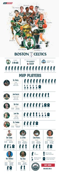 Boston Celtics infographic, art, sport, create, design, basketball, NBA, MVP legends, histoty