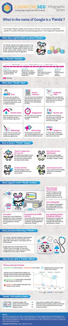 This infographic provides information for what google panda is and how it works to update the google algorithm. Google Panda works like a person to lo