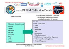 Preppers Anonymous |     NSA taps in to user data of Google, Skype and others, secret files reveal      • Top secret PRISM program claims direct access to servers of firms including Google, Facebook and Apple     • Companies deny any knowledge of program in operation since 2007  Here are some links to pages and post we have done in the passed in regards to protecting yourself from data spying and theft.
