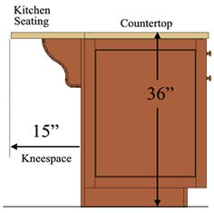 "15 inch deep kneespace for 36 inch high counter; if you used a 12"" wall cabinet you could get away with 27"" deep."