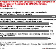 With the endless possibilities that the digital landscape gives marketers by way of agility and innovation, it's no wonder that perhaps more traditional companies are looking to safeguard themselves more and more. According to March 2016 research, almost all CMOs worldwide believe they're prioritizing their defense against new competitors, particularly those that are nontraditional entrants to their industry.