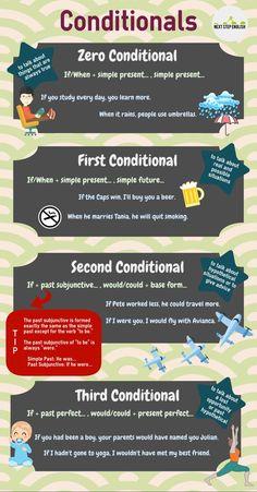 Conditionals #learnenglish