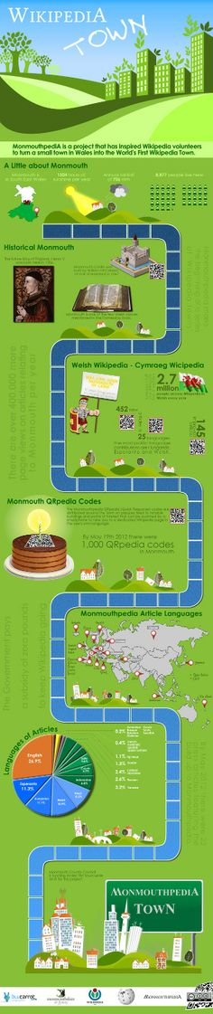 A cidade Wikipedia http://www.articaonline.com/wp-content/uploads/2014/03/MonmouthpediA_infographic.jpg