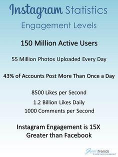 Instagram statistics 2014