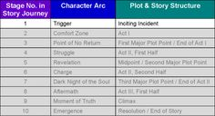 The Character Evolution Files, No. 03: The Journey Through the Character Arc, Stage 1 – The Trigger (Inciting Incident)