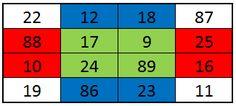 En el tablero de la imagen:    - Todas las filas suman 139  - Todas las columnas suman 139  - Las dos diagonales suman 139  - Las cuatro esquinas suman 139  - Las celdas azules suman 139  - Las celdas rojas suman 139  - Las celdas verdes suman 139    La primera fila es 22-12-18-87. El 22-12-1887 nació Srinivasa Ramanujan, el matemático indio que descubrió el tablero.