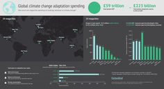 Huge divide in spending on #climatechange adaptation across world's megacities | Infographic by Rosamund Pearce for Carbon Brief
