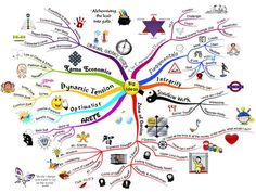 How to Mind Map Gallery http://www.thethinkingbusiness.com/mind-mapping/mind-map-gallery#
