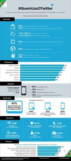 Infográfico revela quem usa o twitter no Brasil
