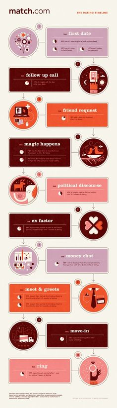 The Dateline: A Single to Relationship Timeline Infographic #Infographics