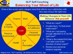 Balanced Life: THE WHEEL OF LIFE. Happy Life. Balanced Life - Eastern and Western Views