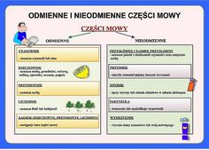 Odmienne i nieodmienne części mowy Aa School, Polish Language, Funny Mems, Language And Literature, Poland, Life Hacks, Homeschool, Writer, Study