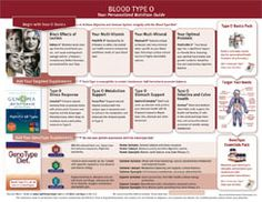 What makes a Type O an individual? -Eat right for your blood type! miss-michelle Food For Blood Type, Eating For Blood Type, Blood Type Diet, O Positive Diet, O Positive Blood, Different Blood Types, Blood Type Personality, Blood Groups, Types Of Diets
