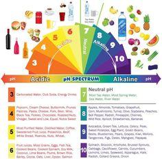 food pH scale