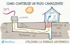 Home - New House Design Natural Building, Green Building, Alternative Energie, Eco Buildings, Passive Design, Geothermal Energy, Passive Solar, Passive Cooling, Passive House
