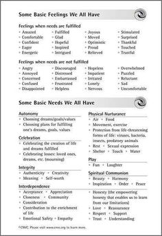 Feelings and Needs: nonviolent communication Counseling Activities, School Counseling, Counseling Worksheets, Family Therapy Activities, Group Counseling, Social Work, Social Skills, Nonviolent Communication, Assertive Communication