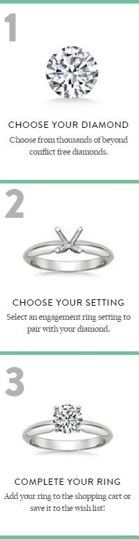 Three simple steps to create the ring of your dreams.