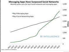 Messaging App BI