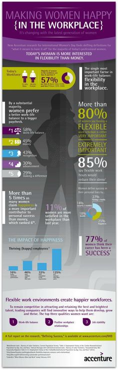 Management : Infographic: Today's women value flexibility more than money